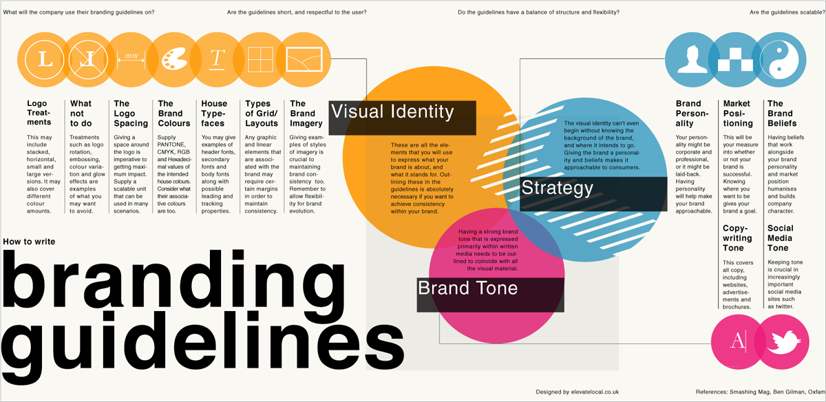 How To Create A Visual Style Guide To Help You Stay On Brand Branding Infographic Brand Guidelines Business Branding