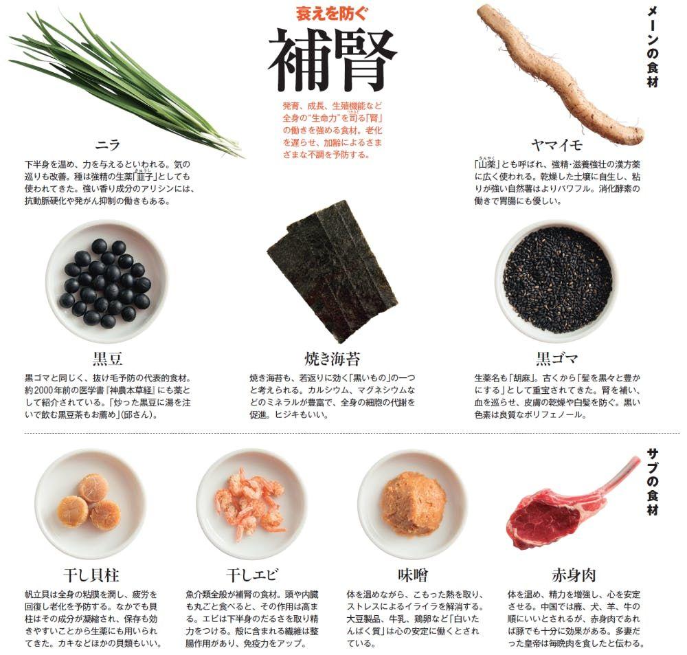 食べ物 テストステロン