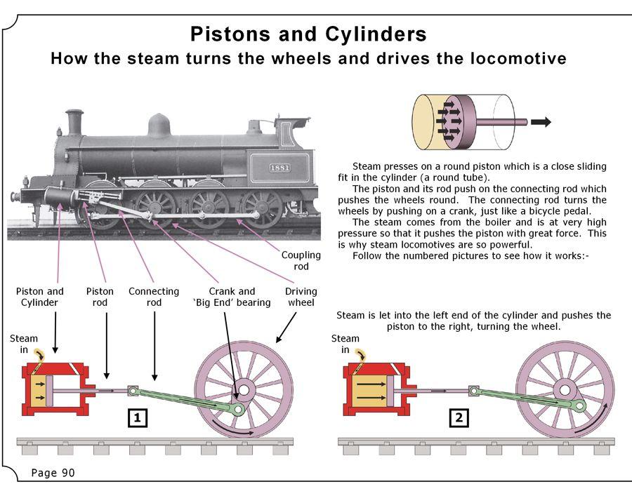 How Steam Trains Work - Peter\'s Railway - Steam Locomotives | TOOLS ...