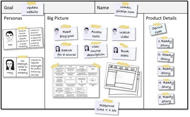 A Product Canvas For Agile Product Management Lean Ux Lean