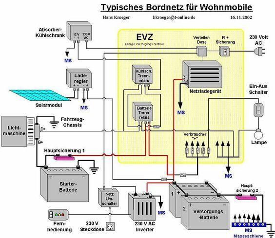 Bordnetz Fur Wohnmobile Womo Solaranlage Wohnmobil Wohnmobil Wohnmobil Ausbauen