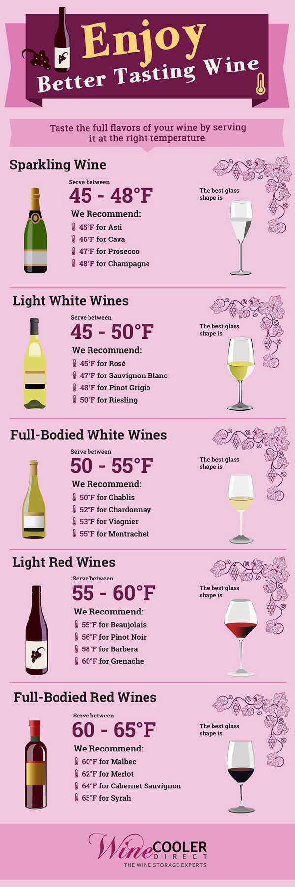 Wine Serving Storage Temperatures Infographic Wine Drinks Wine Temperature Serving Wine