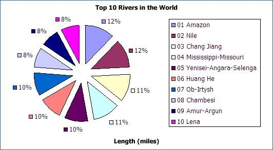 Top Longest Rivers In The World Other Pinterest The World - World's longest rivers top 5