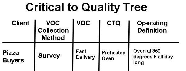 Critical To Quality Tree  Ctq