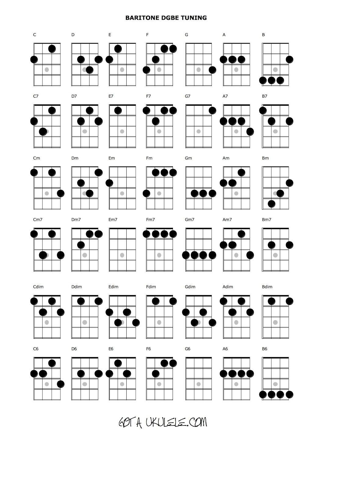 ukulele chord chart baritone charts chords uke tuning songs diagrams beginners music guitar sheet cords soprano fretboard banjo easy circle