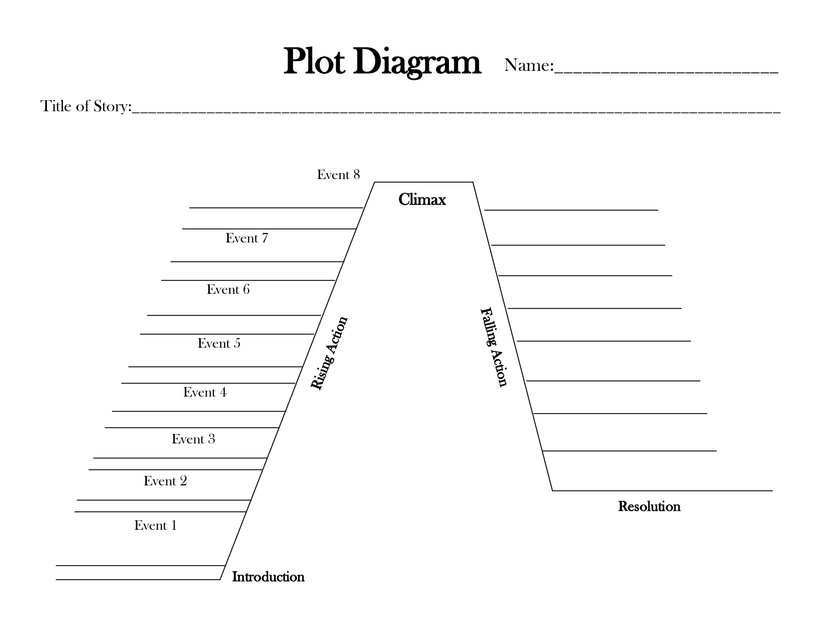 Plot Diagram Name