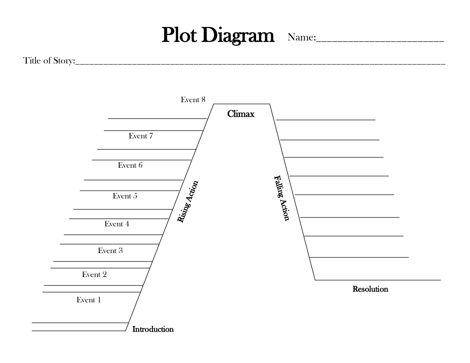 Plot Diagram Name