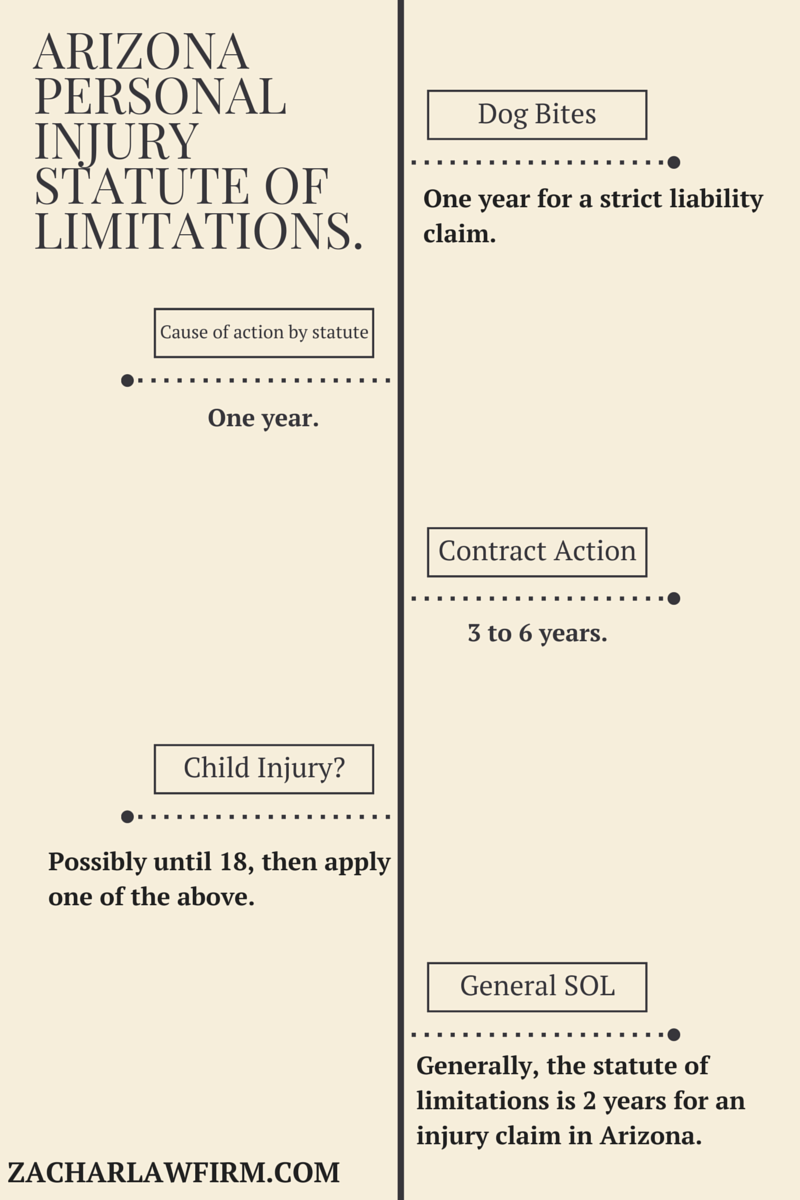 What are the statute of limitations in Arizona regarding a