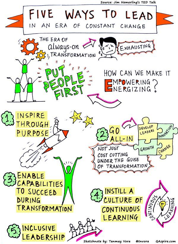 Insights and Sketchnotes on Leadership, Learning and