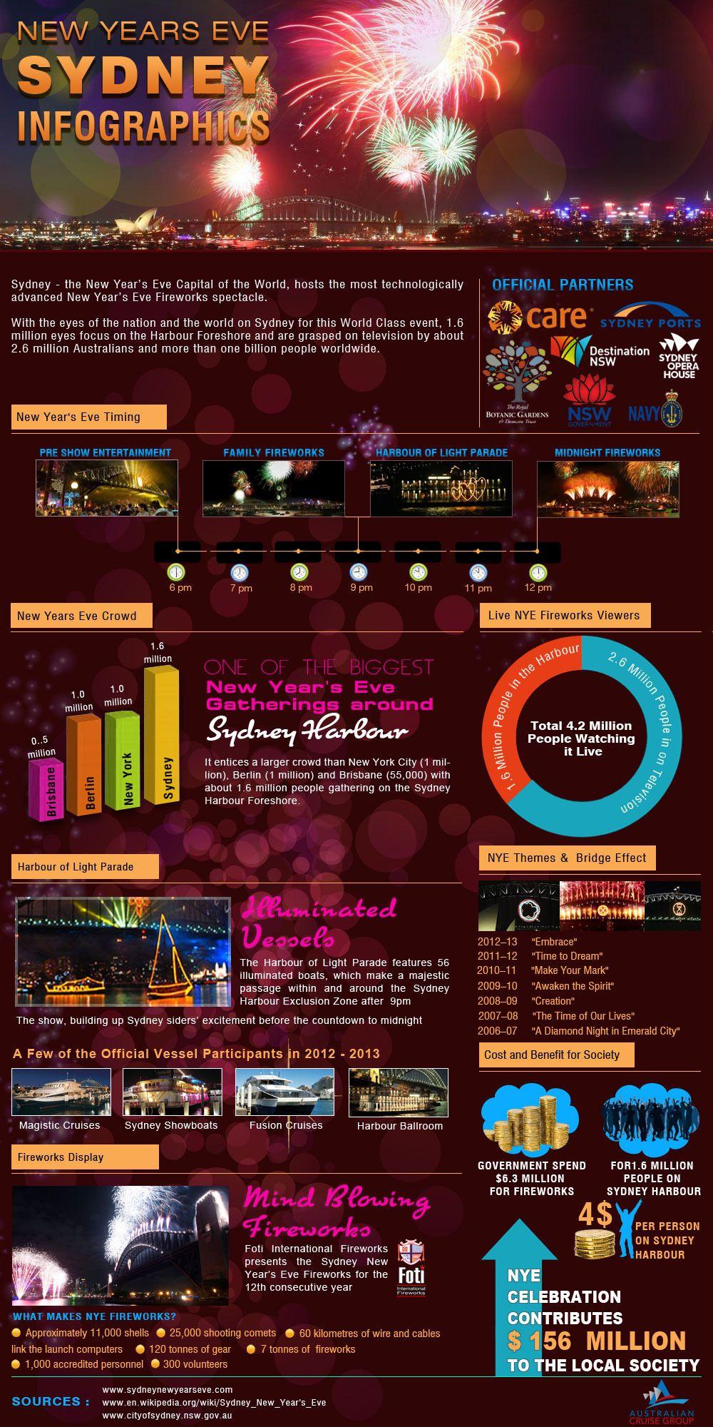 New Year Fireworks Sydney NSW Australia infographic
