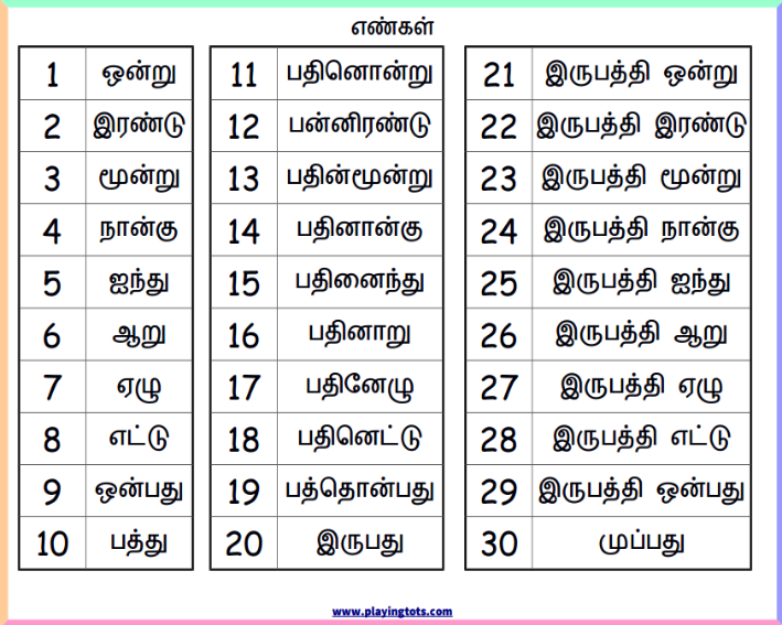Tamil number words chart keywords freeprintablelearn also rh pinterest
