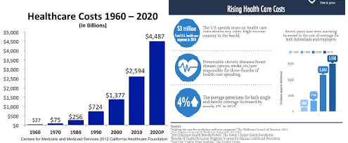 The Rising Cost Of Health Care Solutions To The Increase In Health Care Costs The Increase In The Cost Of Medical Care Healthcare Costs Health Care Healthcare Administration