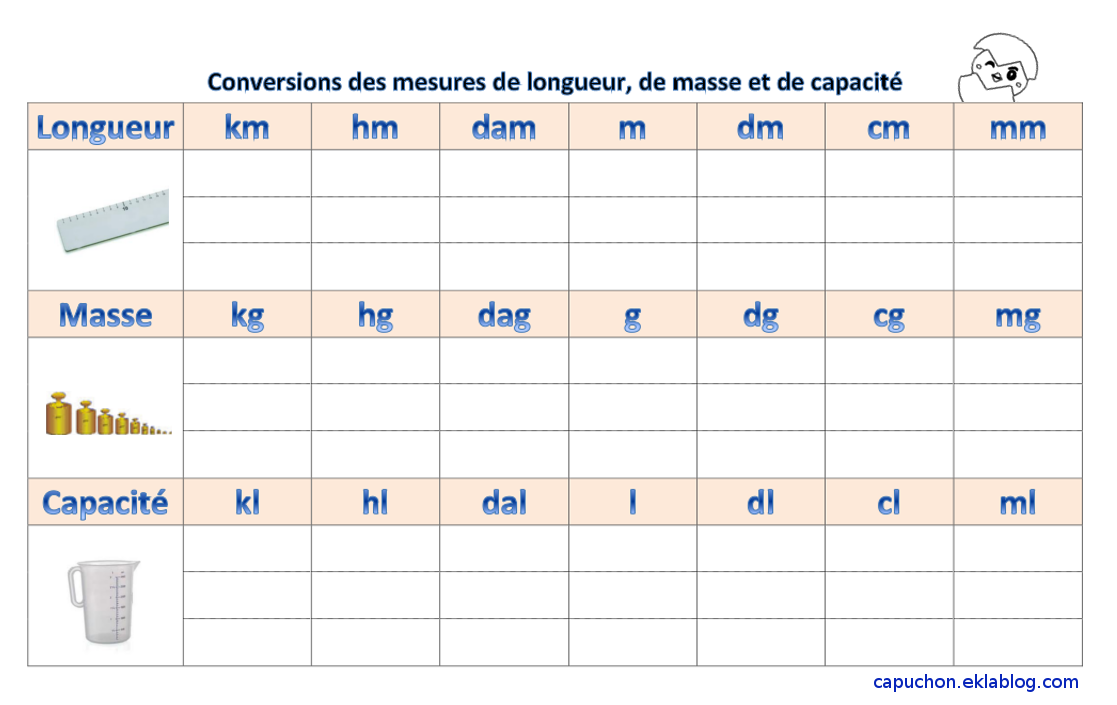 Nouveau Tableau de conversion en Sciences | Tableau de conversion, Tableau LH-25