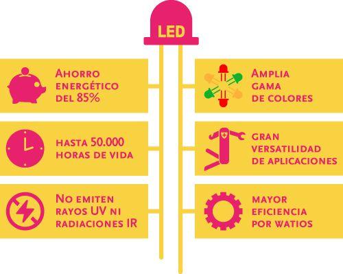 Ahorra en la factura de la luz y protege al medio ambiente - Luz y ambiente ...