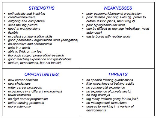 action plan for career growth strengths and weaknesses Conducting performance appraisals that define strengths, weaknesses, and career development needs relating current performance to future potential in realistic ways using an individual development plan as a tool for continual feedback and development.