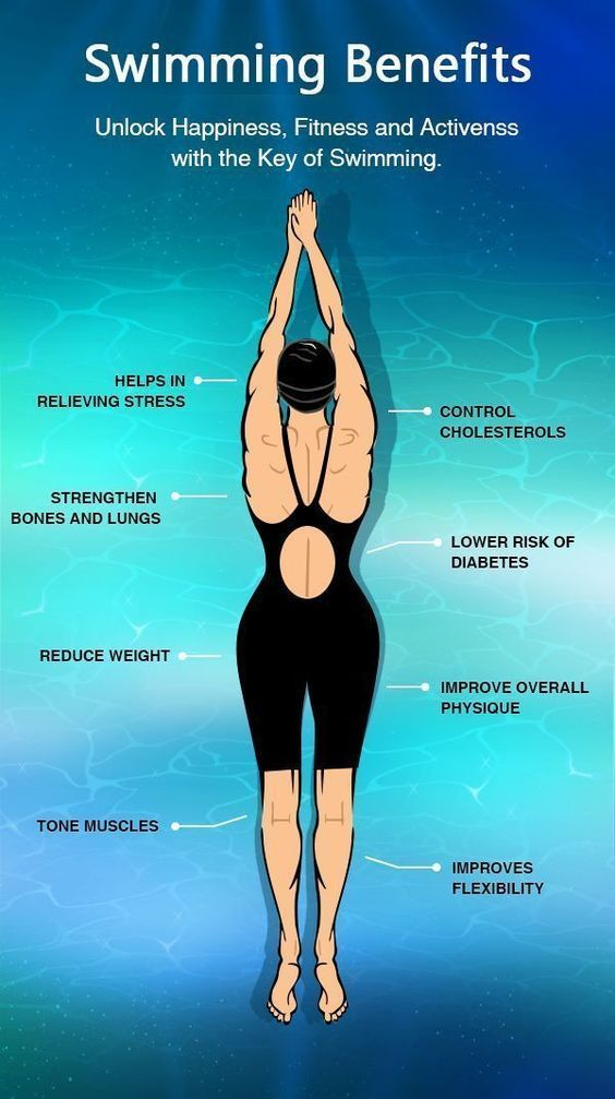Swimming affects your entire body from head to toe. It covers all the parts, focusing on different group of muscles of your body and makes it active and also brings flexibility. #swimming #swimmingbenefits #swimmingformen #swimmingforwomen