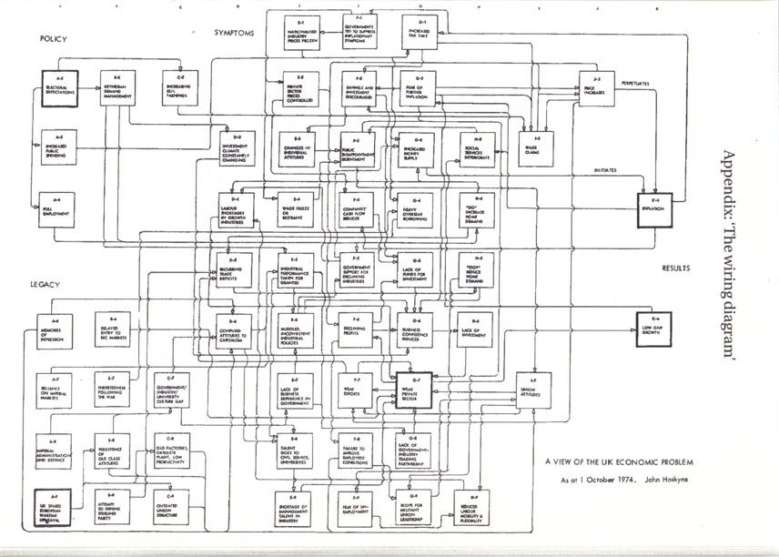 The wiring diagram by john hoskyns great systems diagram that the wiring diagram by john hoskyns great systems diagram that tries to diagnose what ailed the british economy in the 1970s perhaps i should do the same asfbconference2016 Choice Image