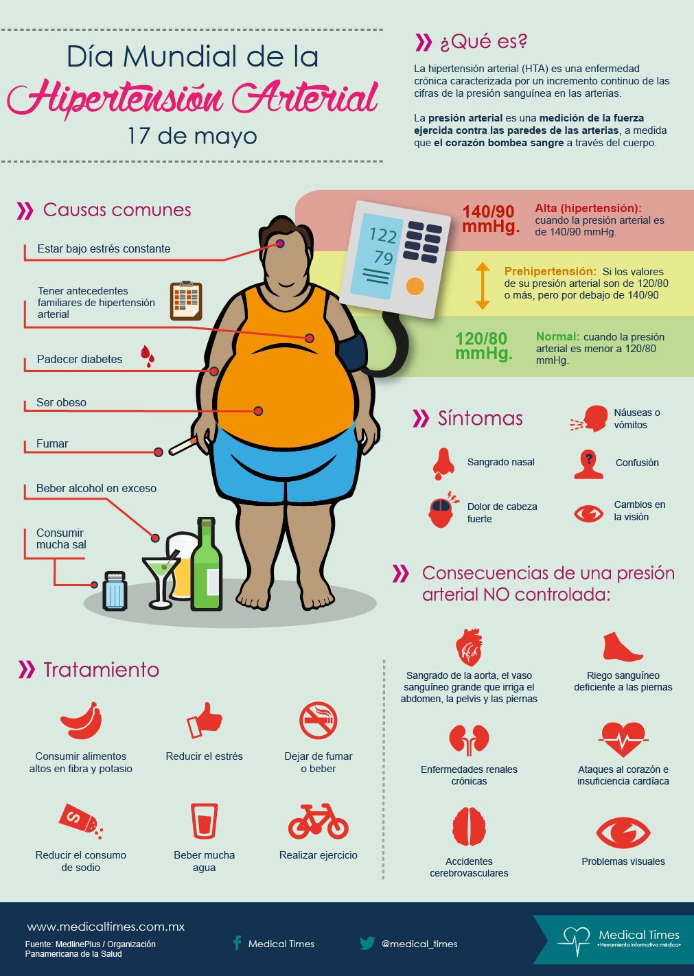 Día mundial de la hipertensión arterial, Infografía Medical Times ...
