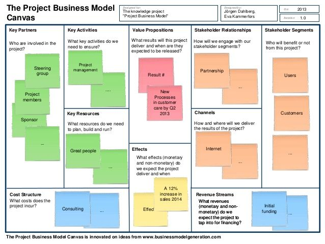project model canvas - Google Search