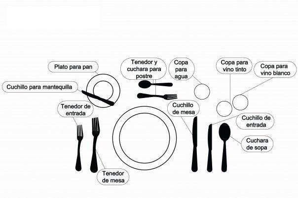 Ubicacion De Las Copas Dining Etiquette Detox Menu Food Design