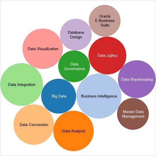 Master Data Management, Data
