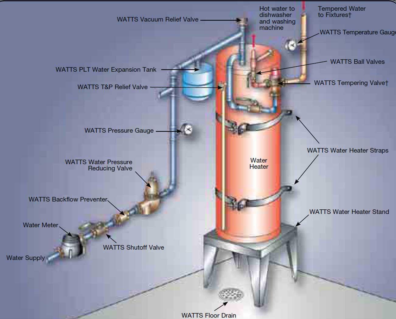 Repair Water Heater Valve Water Boiler Water Heater Heater