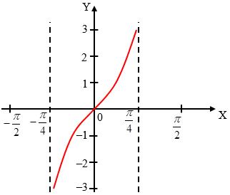Soal Grafik Fungsi Trigonometri Dan Pembahasan Trigonometri Matematika Grafik