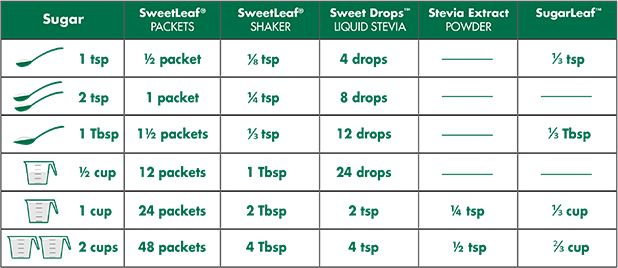 Sweetleaf Stevia Conversion Chart  Stevia Packets Shaker Liquid