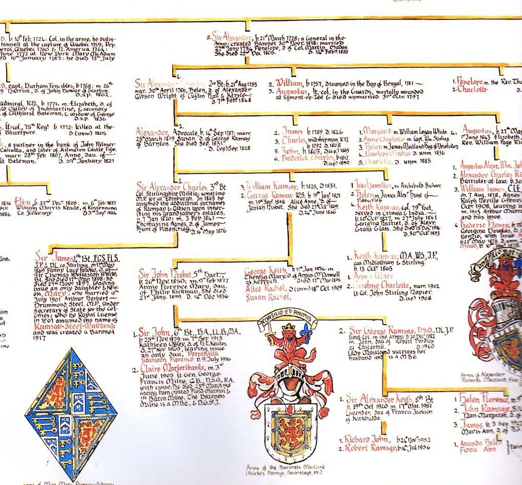 ramsay clan family tree - Yahoo Image Search Results | My ... on
