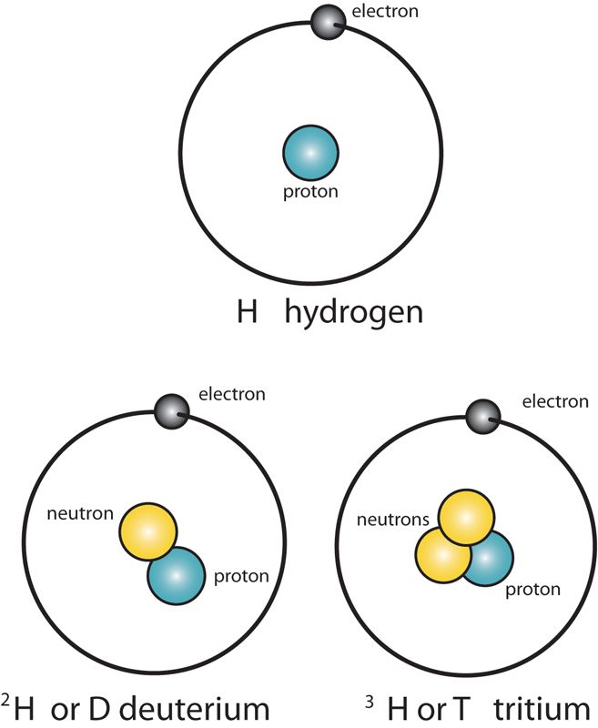 Isotope: atoms with the same number of protons (atomic
