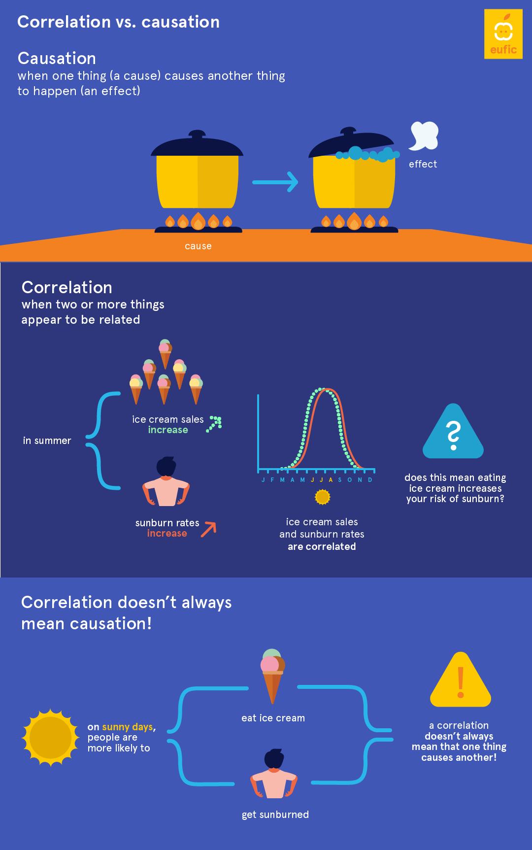 Correlation Causation Eufic