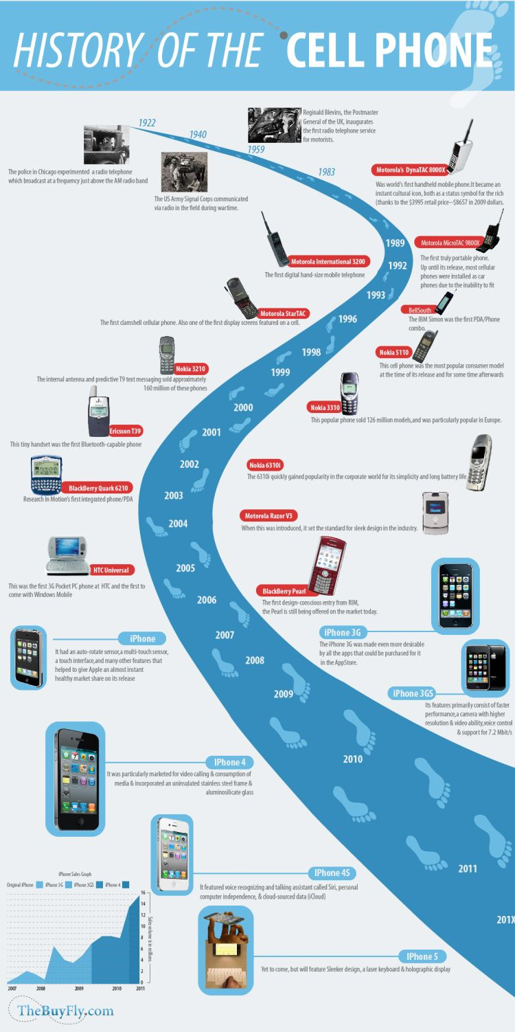 Cell Phone History Infographic Has This Digital
