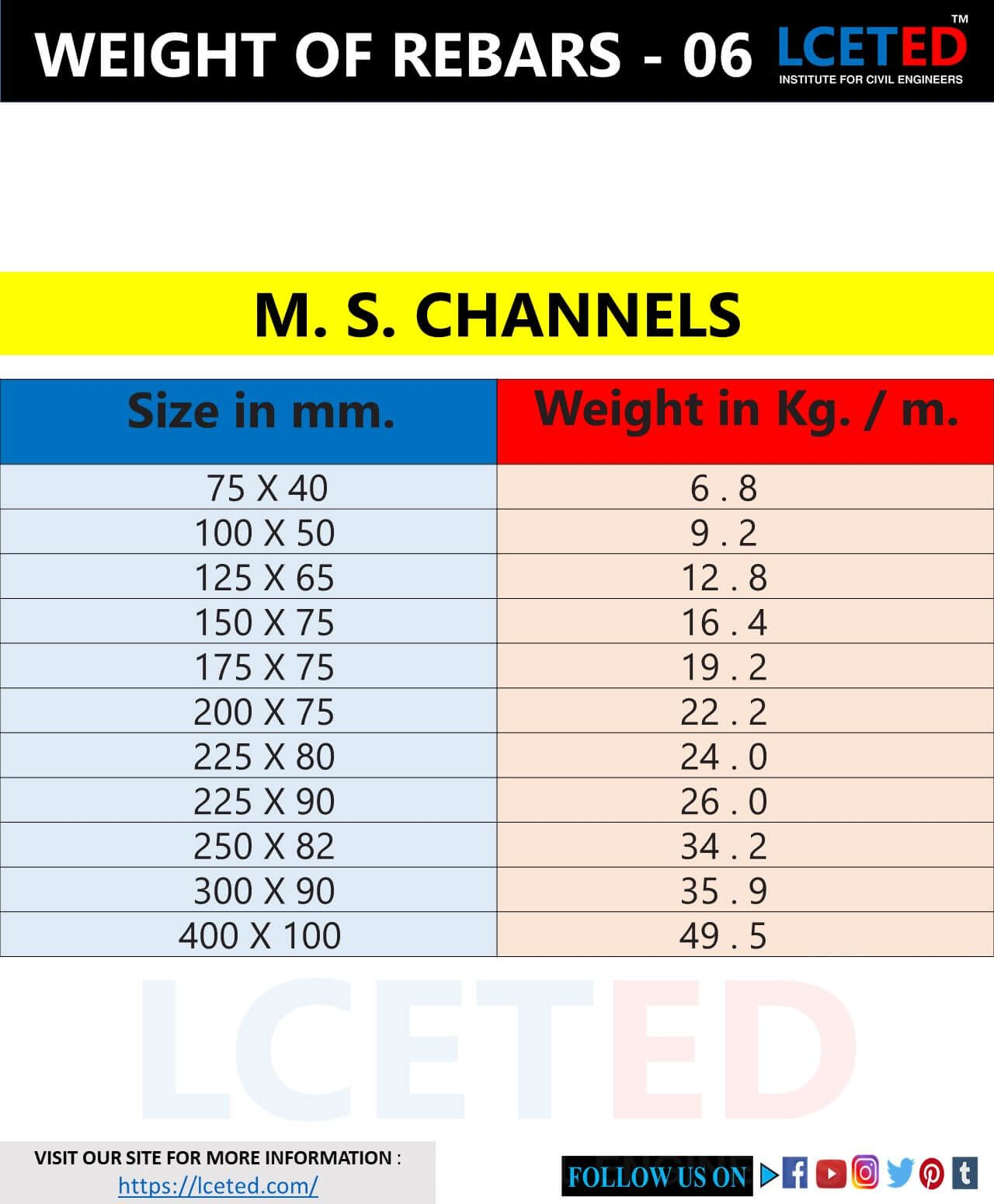 Different Shapes Of Rebars Weight Chart In 2020 Civil Engineering Weight Charts Engineering
