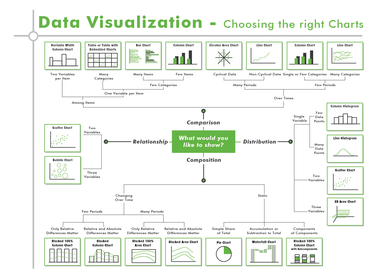 Data Visualization Flow Chart Infographic Creation Pinterest