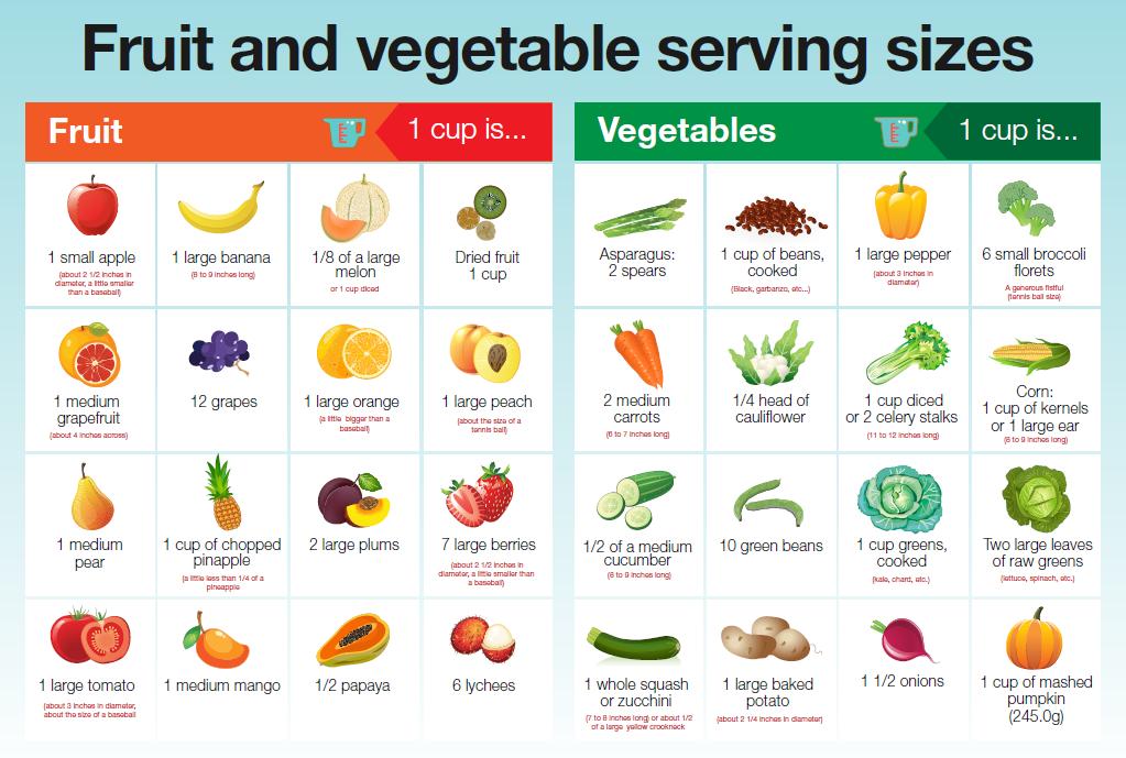 1 Cup Fruit Vegetables Vegetable Serving Size Fruit Vegetable Smoothie Fruit Serving Size