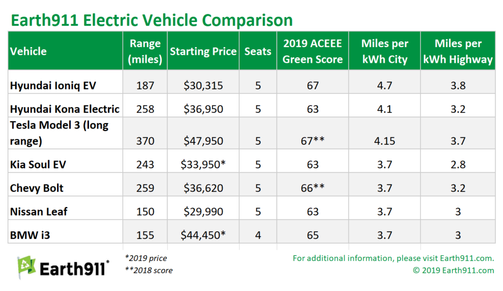 The Best Electric Vehicles on the Market | Earth911.com ...