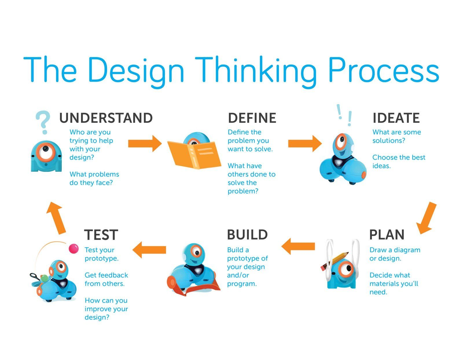 Basics Of Devops Part 3 Design Thinking Process Design Thinking Curriculum Design