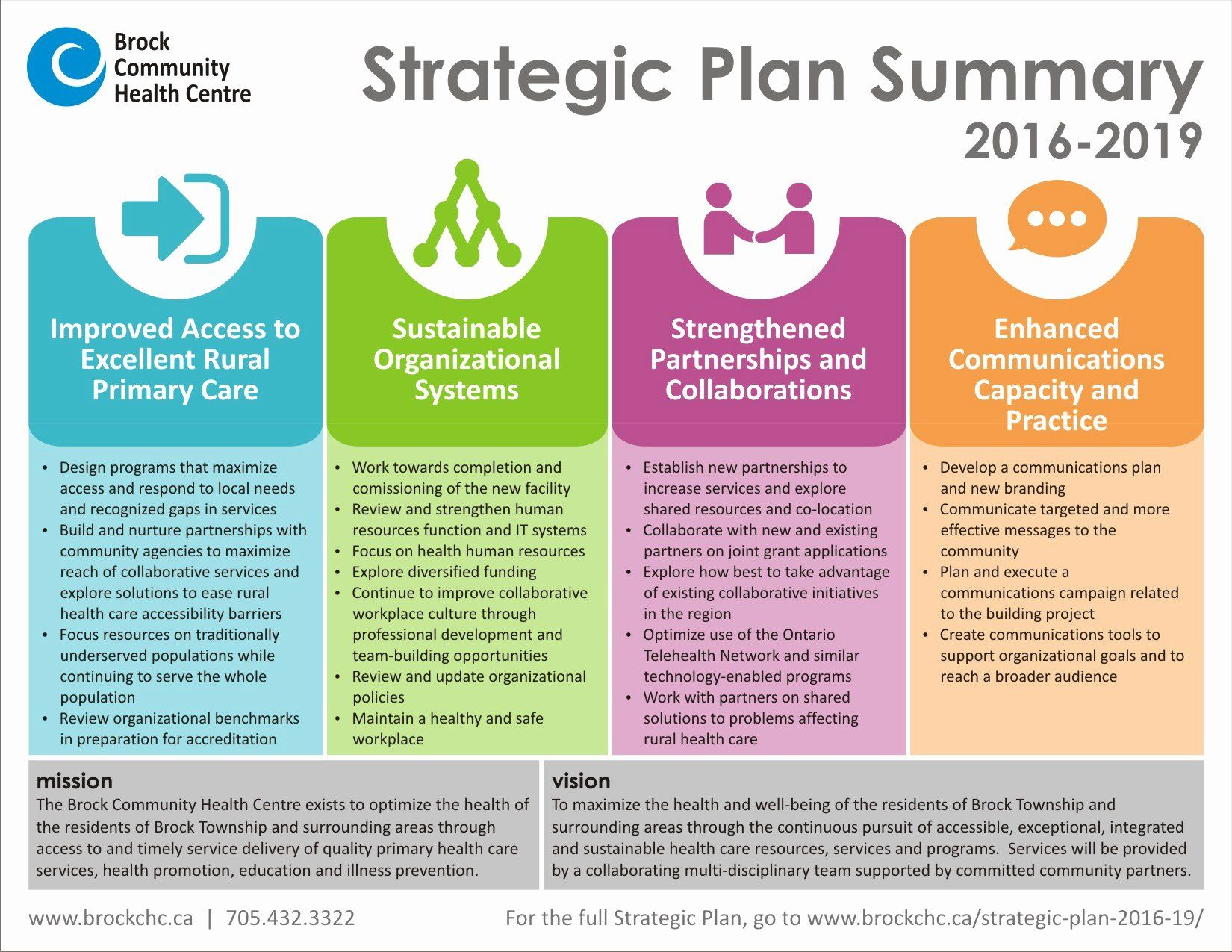 40 Template For Strategic Plan In