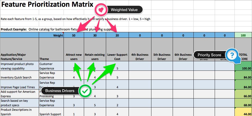 feature prioritization matrix