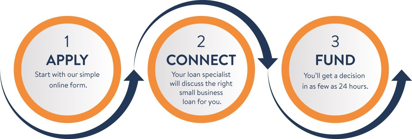 Apply for business loans business loans small business