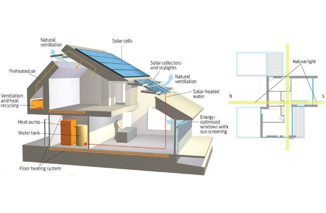 What is a Zero Carbon Home? House, Construction and Passive solar