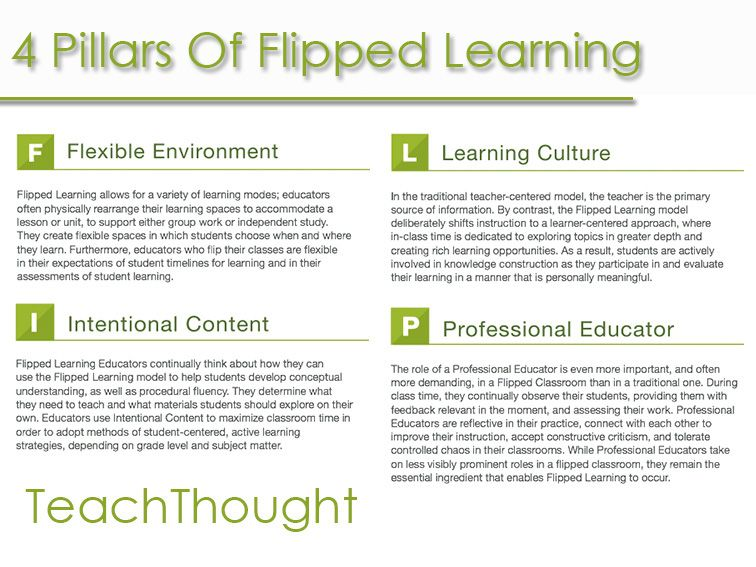 4 Pillars \ 11 Indicators Of Flipped Learning Screen casting - sample class evaluation