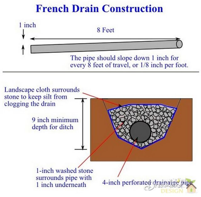How does a french drain work home garden pinterest french how does a french drain work ppazfo