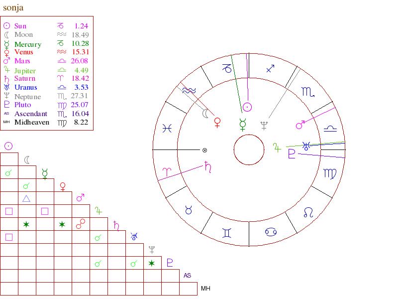 New Free Astrology Birth Chart Michele Knight By Michele