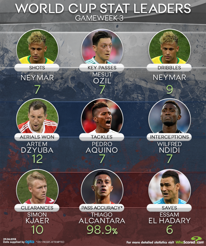 World Cup Stat Leaders Week 3 Neymar Had The Most Shots World Cup Neymar Leader