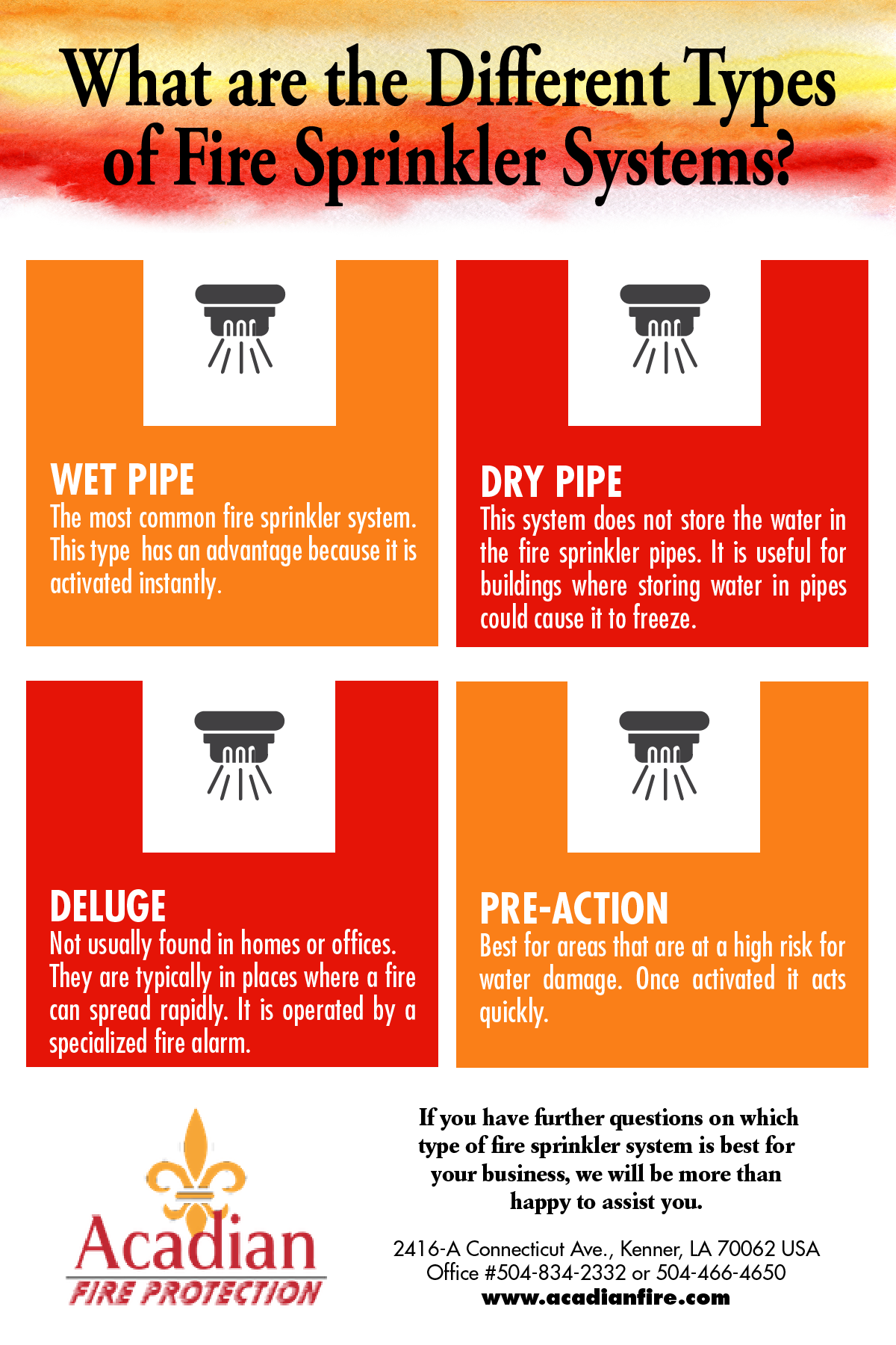 anatomy of a fire sprinkler system  blog posts we like a lot  acadian fire protection inc