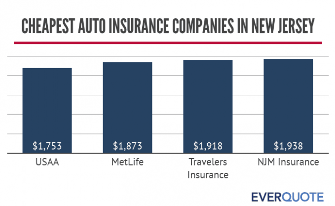 You Should Experience Cheapest Car Insurance New Jersey At Least Once In Your Lifetime And Heres Why Cheapest Car Insurance New Jersey Di 2020