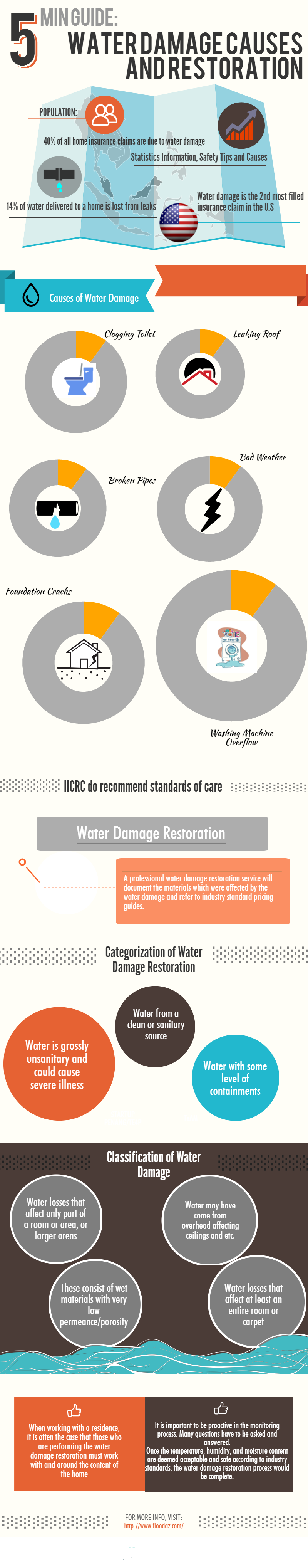 Water Damage Causes And Restoration Free And Best Infographics Damage Restoration Water Damage Restoration