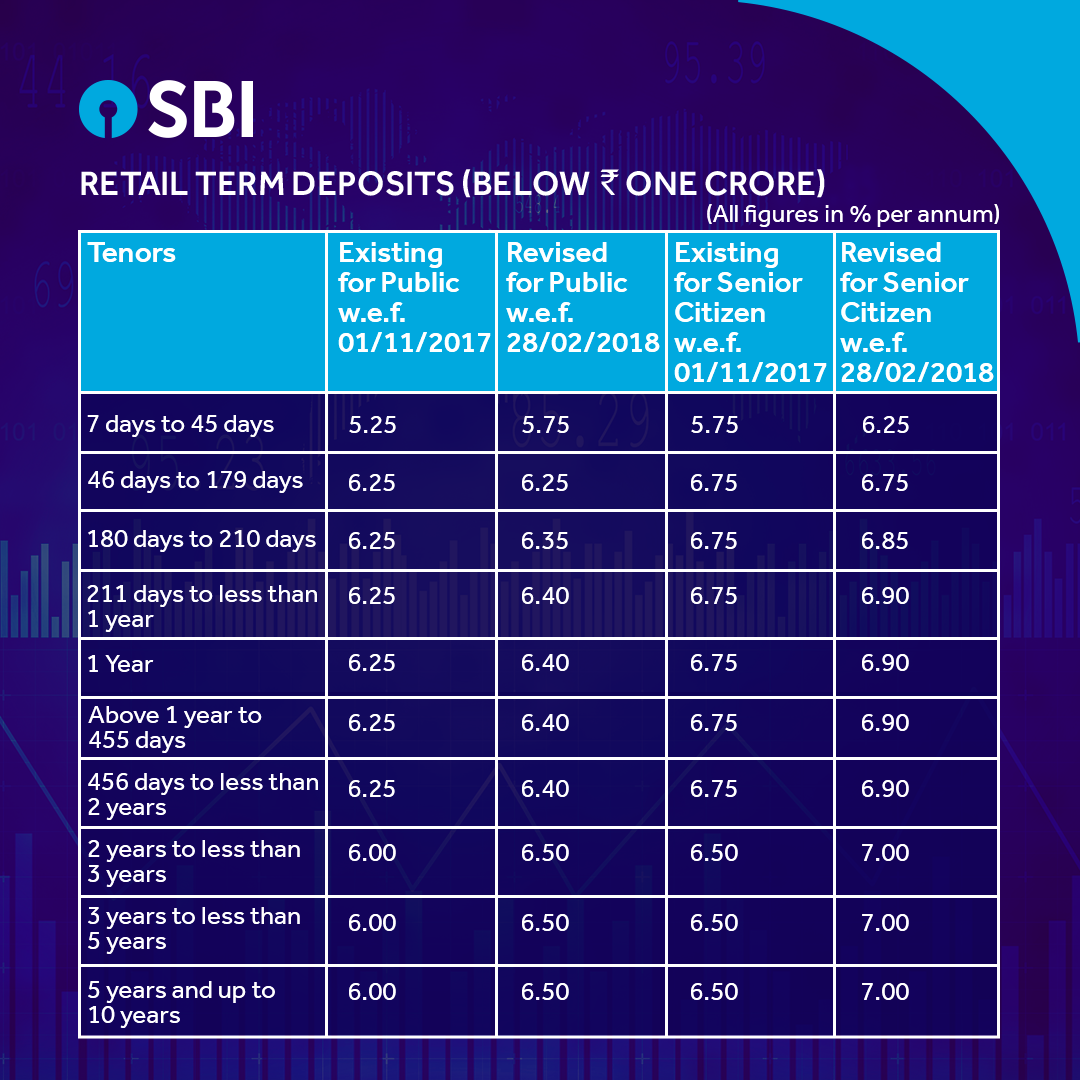 Good news for SBI Customers! Interest Rates for Retail ...