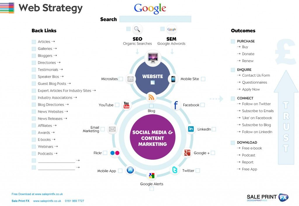 organizational growth strategy template - Google Search | strategy ...